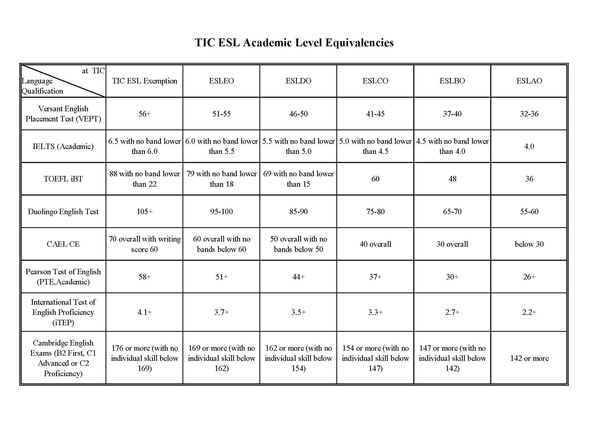 TIC语言级别对照表2020 05 28